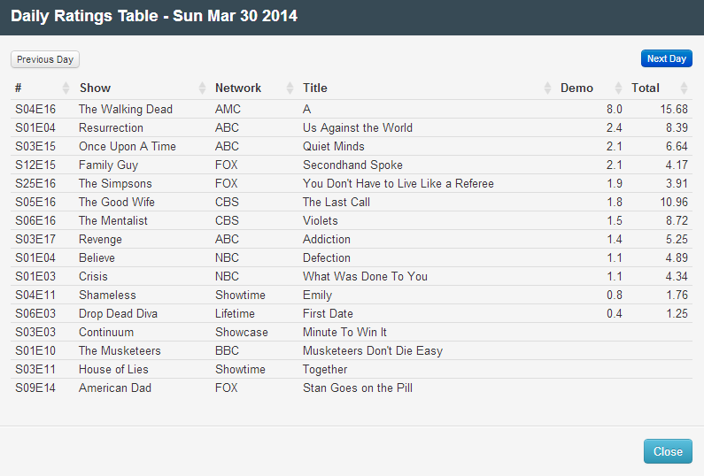 Final Adjusted TV Ratings for Sunday 30th March 2014