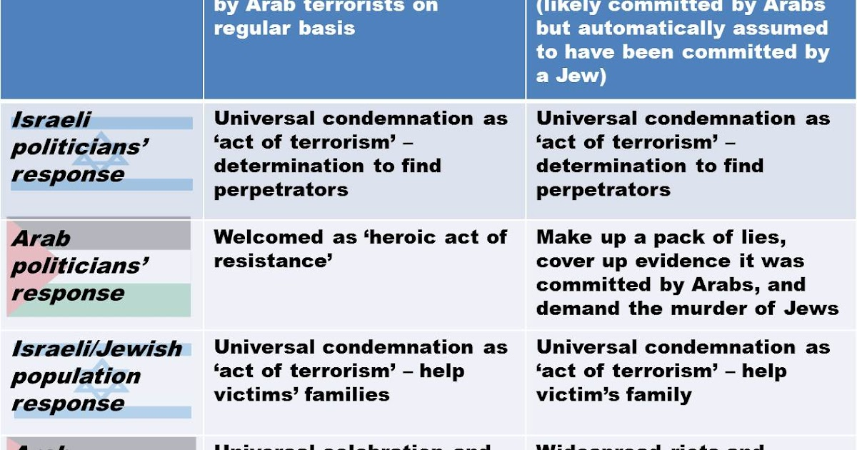 compare and contrast international and domestic terrorism What is the diffence between domestic terrorism and international terrorism the kgb agent answer: terrorism is defined as any use of terror in the form of violence and threats, obliging an individual, group or entity to act in a manner in which any person or group could not otherwise lawfully force them to act.
