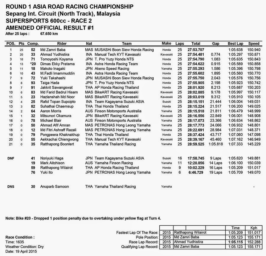 Hasil Race 2 SUPERSPORTS 600CC ARRC Sepang Malaysia 2015