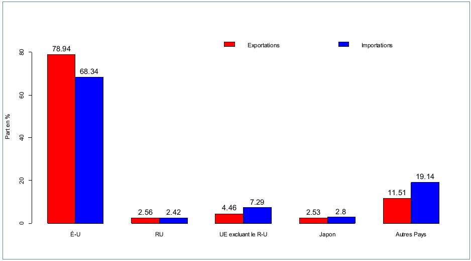 Figure 3: Les principaux partenaires commerciaux du Canada, parts en pourcentage dans les exportations et importations totales, moyennes mensuelles, 1997:M1-2013:M12, source des données: Statistique Canada