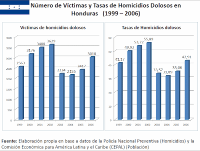 Central America homicides 1999-2007
