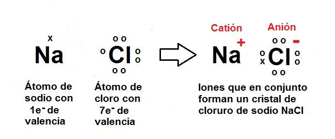 Resmenes de qumica 47 enlace inico el enlace se forma por la atraccin entre la carga positiva del sodio y la carga negativa del cloro urtaz Choice Image