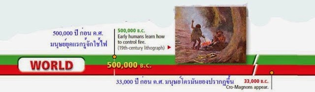 แผนที่ลำดับเหตุการณ์ประวัติศาสตร์โลก
