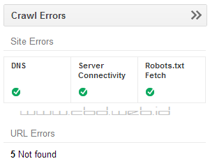 Crawl Errors di Webmaster Tools