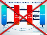 Autodesk Revit ETO