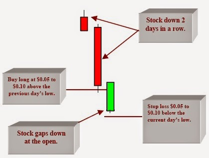 Shares trading strategies