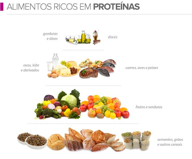 2 segredos da dieta para ganhar massa muscular - Alimentos vegetales ricos en proteinas ...