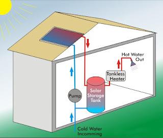 Kiat Memilih Pemanas Air (Water Heater)