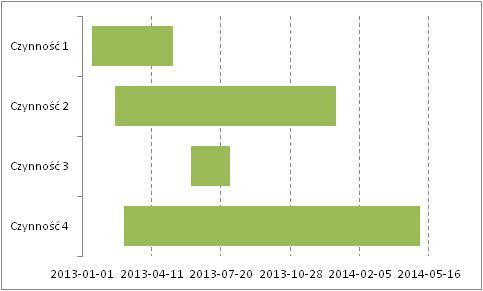 Evo logic ms excel consulting wykres gantta w efekcie tych szeciu krokw otrzymujemy wykres gantta w podanej postaci ccuart Choice Image
