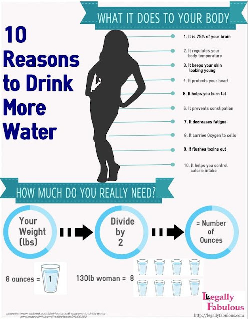 Anita's Health Blog: 10 reasons to drink water