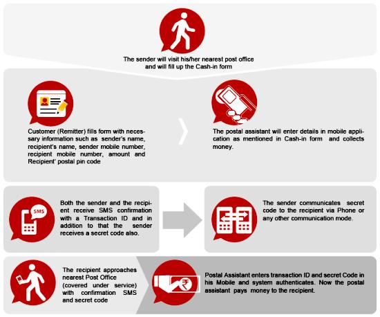 dop-money-work-process