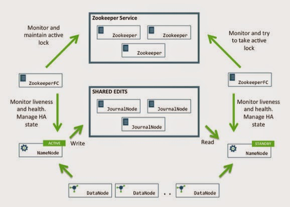 Big data hadoop 1 x vs hadoop 2 x architecture for Hadoop 1 architecture