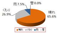 東京ディズニーリゾート3月天気の傾向