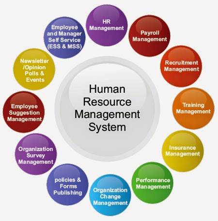 human resource management system modules
