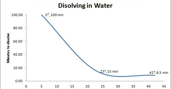 4 how did the boiling water affect the overall reaction 3 4 after a minute, remove the flask from the water bath and add 20 ml of distilled water let the flask cool to room temperature as the solution cools, crystals of aspirin will appear.