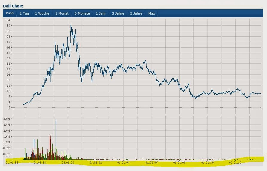 Dell Stock Price History Chart Forex Trading