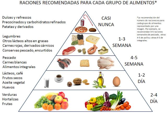 Crónicas Nutricionales: Diferentes pirámides alimentarias ...