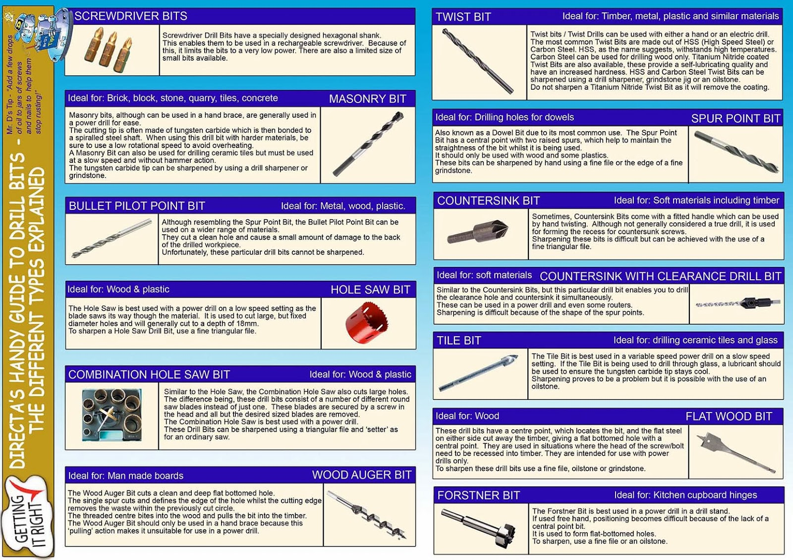 Take a look at Directa's handy guide to using the right drill bit http://www.directa.co.uk/site/scripts/products.php?category_id=1021