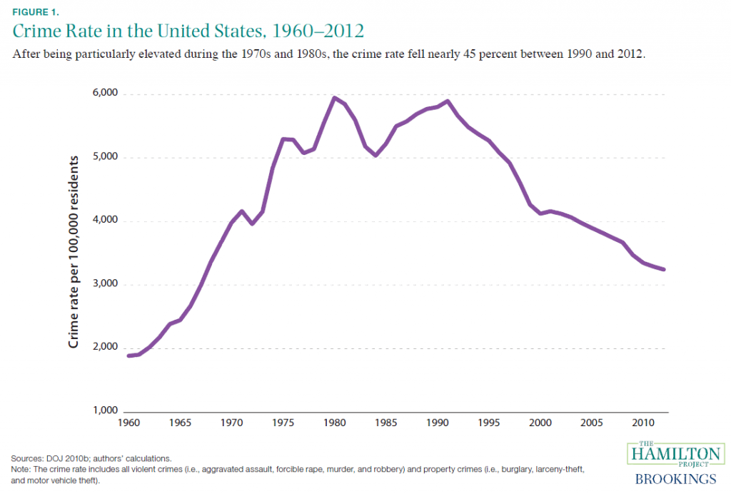 the consequences of the incarceration explosion of the 1980s and 1990s in the united states The war on drugs, which led to long prison the country is slowly moving away from the drug policies of the 1980s and 1990s many states have united states.