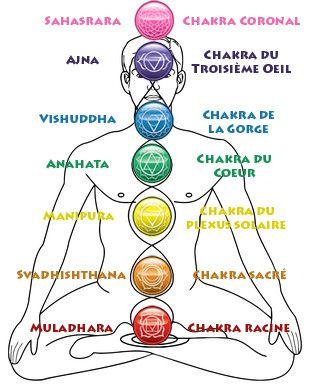 Soin des Chakras