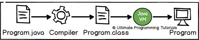how to make java work on mac