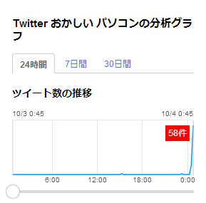 Yahoo!JAPANのリアルタイム検索結果 検索キーワード「Twitter おかしい パソコン」 24 時間のツイート数の推移