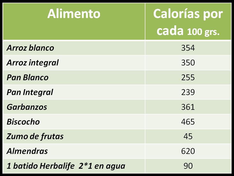 Obtenga mas ingresos c mo podemos acelerar el metabolismo de manera natural - Calorias que tienen los alimentos ...
