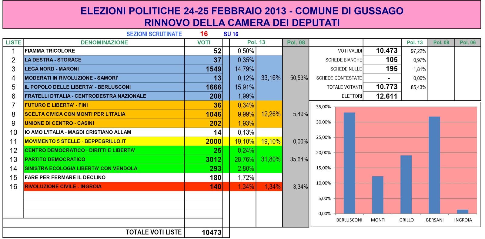 Pd partito democratico circolo di gussago risultati for Calendario camera deputati