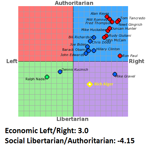 Where I am on a political spectrum chart