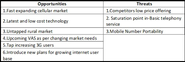 telus mobility swot analysis Telus corporation company profile, corporate revenues, growth, market size, analysis, business forecasts, market share, metrics, swot.