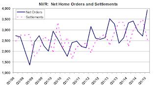NVR Orders