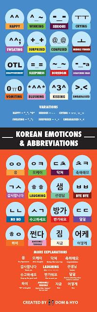 Na czacie z Koreańczykiem, czyli koreańskie emotikony i skrótowce.