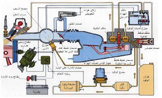 حقن الوقود الميكانيكي