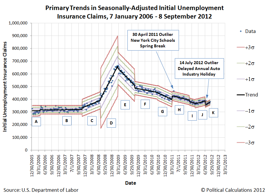 Primary Trends in Seasonally-Adjusted Initial Unemployment Insurance Claims, 7 January 2006 - 8 September 2012