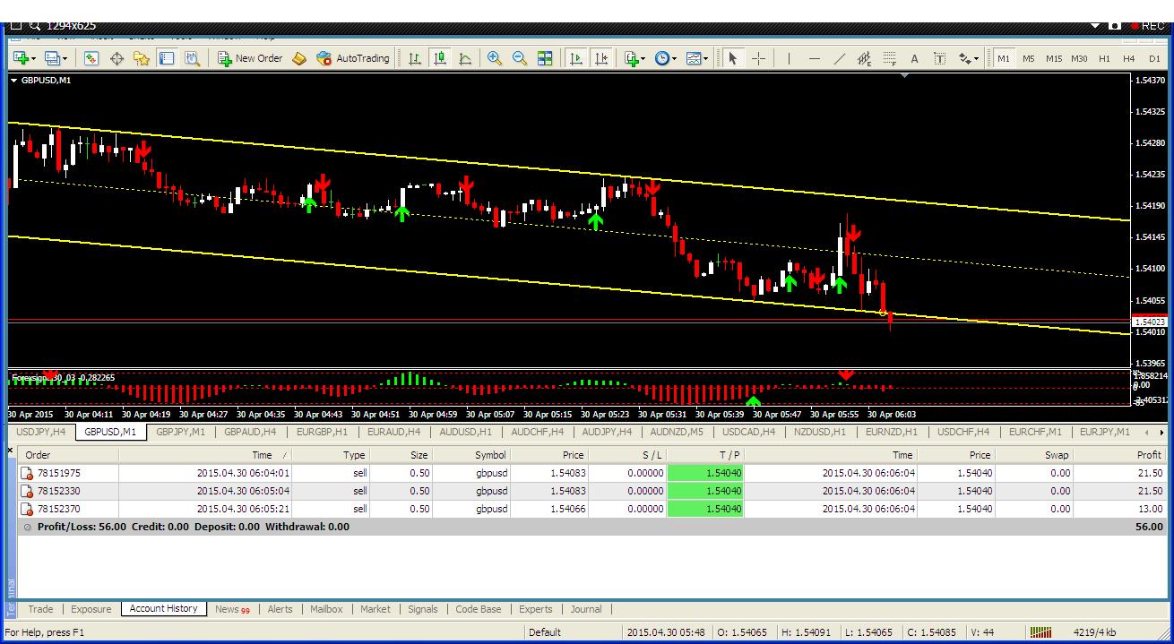 Cara ikut forex trading