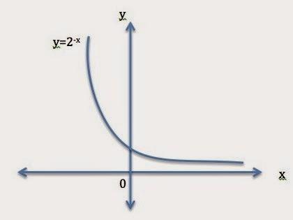 Fungsi Eksponen dan Logaritma