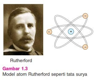 model atom rutherford, teori atom, teori model atom, atom bohr, atom dalton.