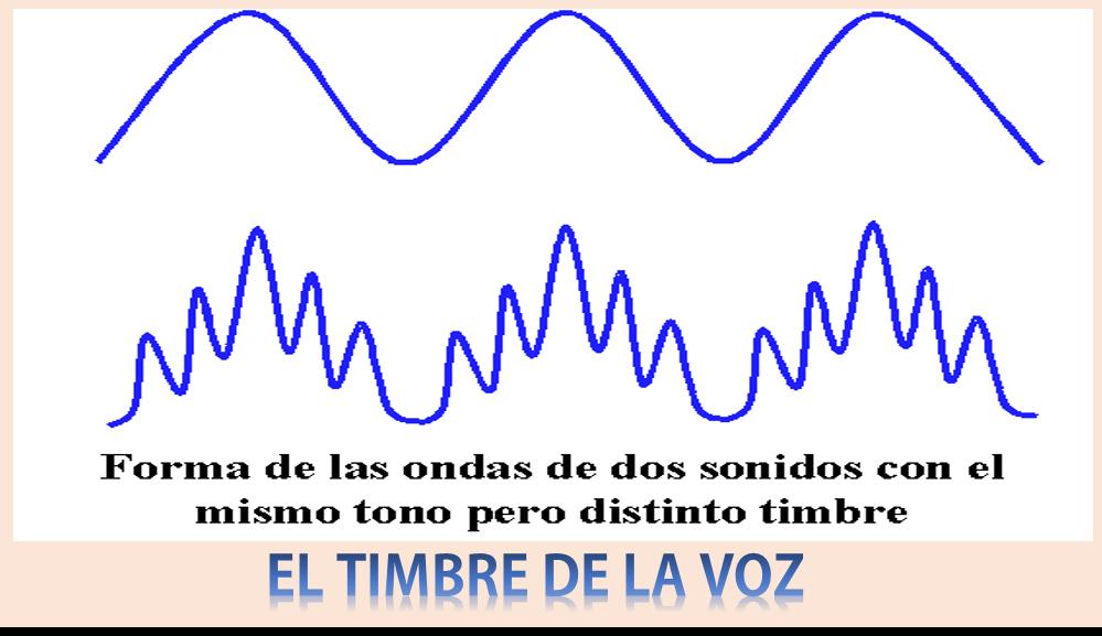 Timbre de la Voz: TIMBRE DE LA VOZ HUMANA