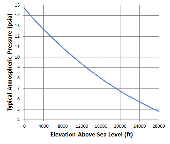 Atmospheric Pressure At Sea Level In Psi Economical Home