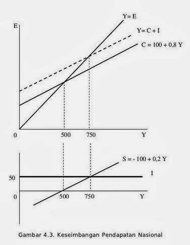 Arus melingkar circular flow dalam perekonomian dua sektor pada gambar yang dibagian atas terdapat sebuah garis yang membagi dua kuadran sama besar atau sudut kemiringan garis adalah 45 derajat ccuart Gallery