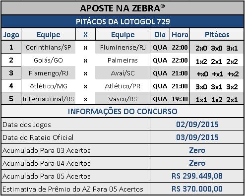 LOTOGOL 729 - PITÁCOS DA ZEBRA