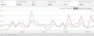 финстрип, финансовый отчет по заработку на Google Adsense за март 2013 года