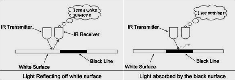 Tech_strong: BASIC ELECTRONICS PROJECT 6- MAKING AN IR SENSOR