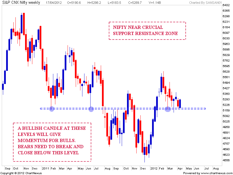 Stock Market Chart Analysis: NIFTY Near Weekly support and ...