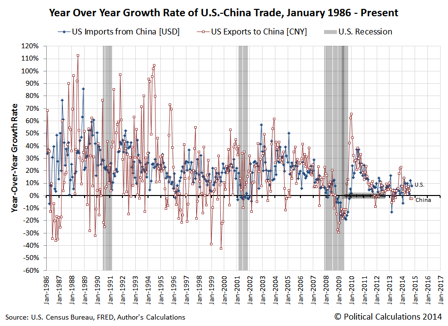 Year Over Year Growth Rate of U.S.-China Trade, January 1986 - October 2014