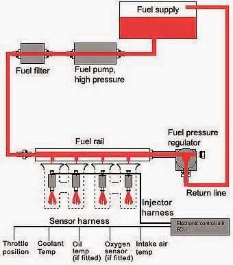 Selanjutnya mari kita bahas mengenai manfaat utama dari di lakukanya servis bahan bakar injeksi ini. Tadi di atas kita sudah mengetahui keuntungan dari prosedur singkatnya, untuk mengetahui lebih banyak lagi mari kita lanjutkan.