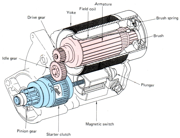 automotive starter wiring diagram automotive image car starter diagram car image wiring diagram on automotive starter wiring diagram