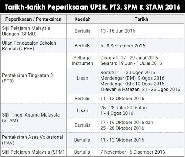 Tarikh-Tarikh Peperiksaan UPSR, PT3, SPM & STAM 2016