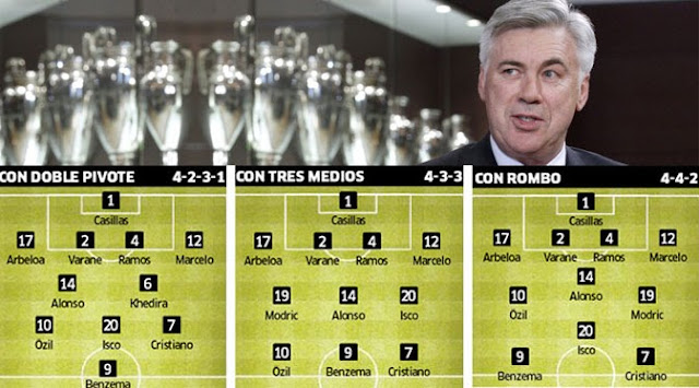 line up formasi real madrid carlo ancelotti 2013 2014 3 kemungkinan Formasi Real Madrid di Tangan Ancelotti Musim 2013 2014