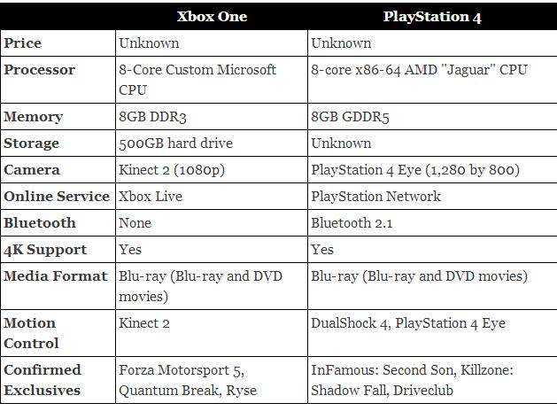 XBOX One Price In India 2013 Specs - XBOX One VS Play ...